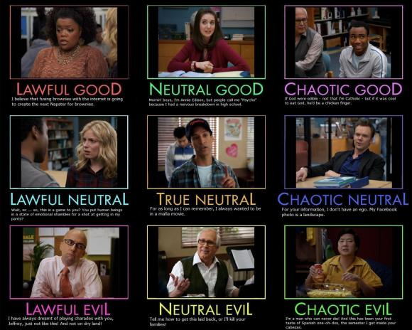 Community Alignment Chart